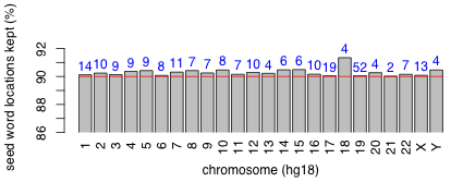 word count rate per chromosome